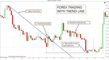 A Simple and Complete Trend Line Trading Strategy For Price Action Traders