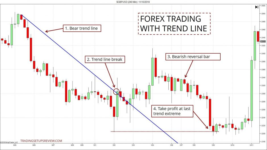 Simple Trend Line ForexT rading Example