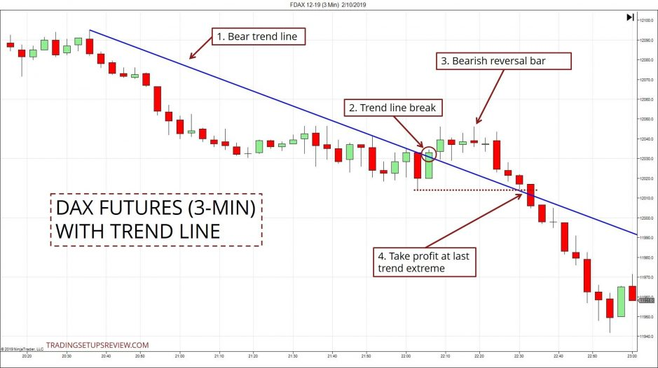 Simple Trend Line Futures Trading Example