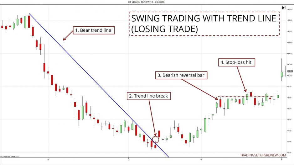 Simple Trend Line Losing Trade Example
