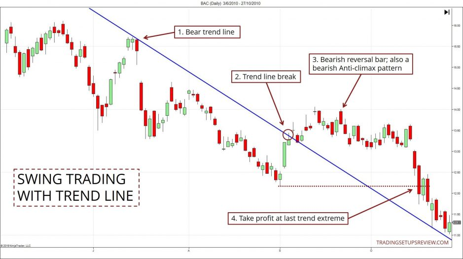 Simple Trend Line Swing Trading Example