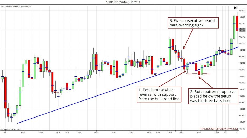 Two-Bar Reversal Pattern Losing Example