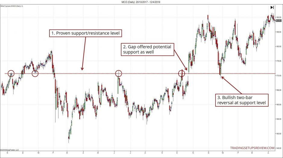 Two-Bar Reversal With Gap Support