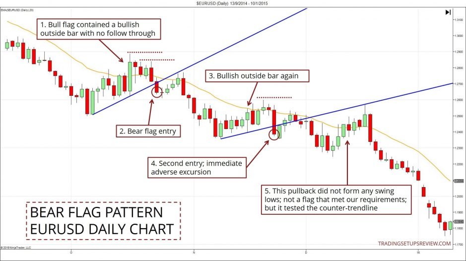 Bear Flag Pattern Example