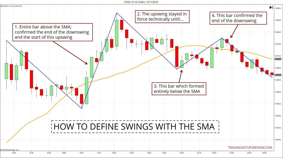 Defining Price Swings With SMA