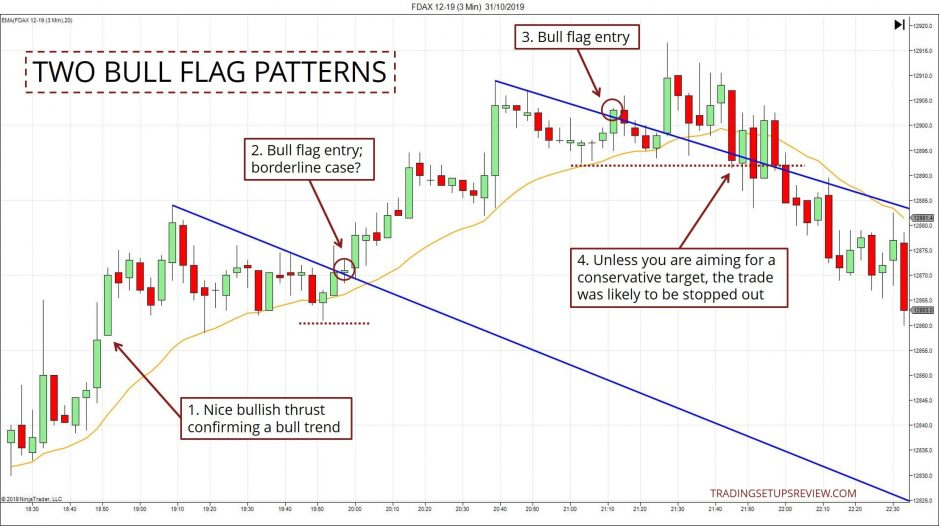 Two Bull Flag Formations
