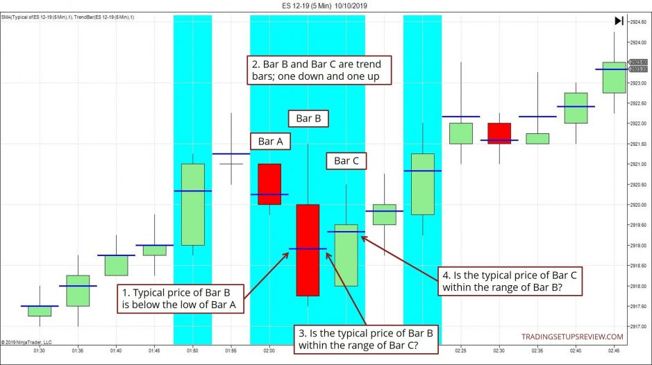 Analyzing Two-Bar Reversals with the Typical Price