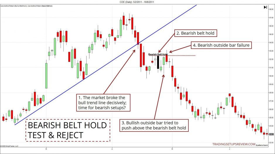 Bearish Belt Hold Test And Reject Example