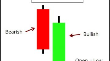 Bullish Belt Hold Candlestick