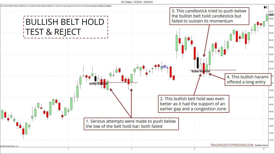 Bullish Belt Hold Test and Reject Example