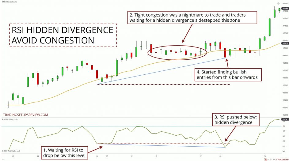 Avoiding Congestion With RSI