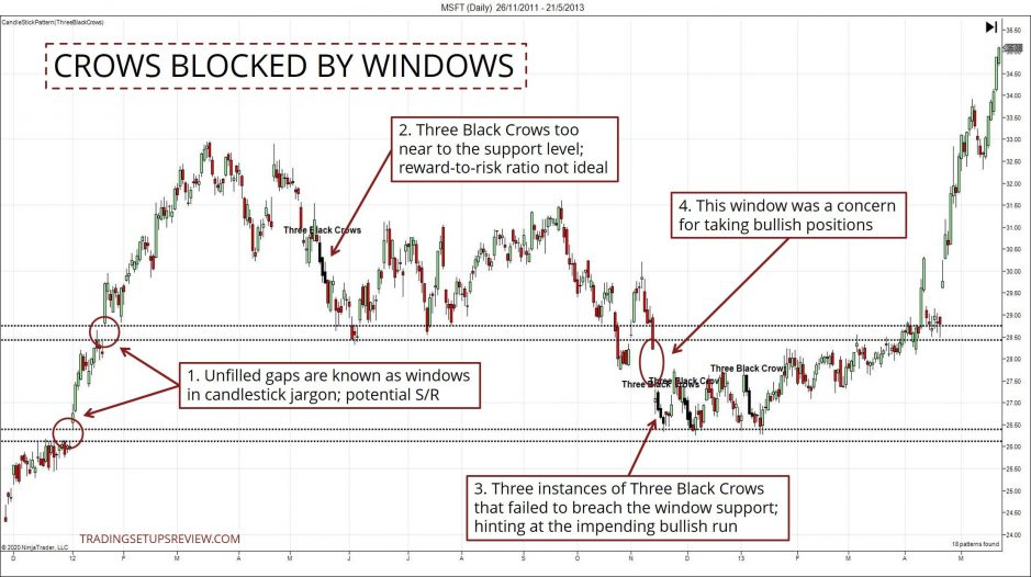 Candlestick And Windows Trading Example