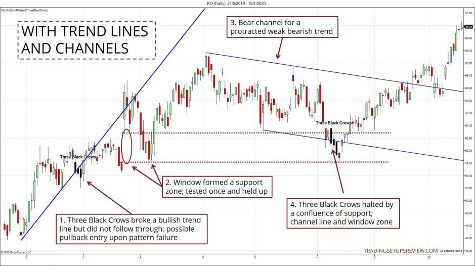Channel and Trend Lines Trading Example