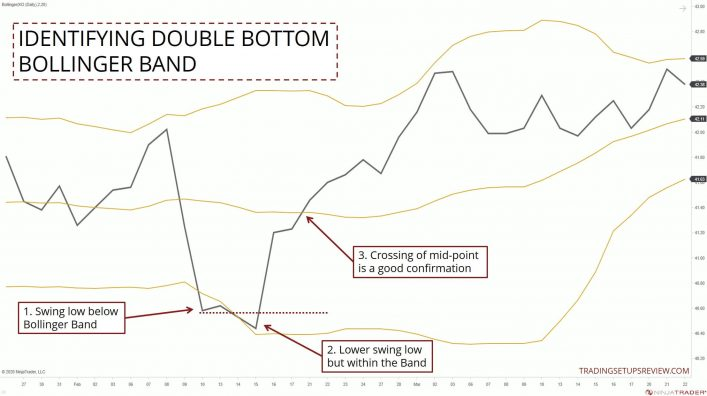 Identifying Double Bottom With Bollinger