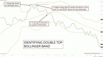 Identifying Double Top With Bollinger