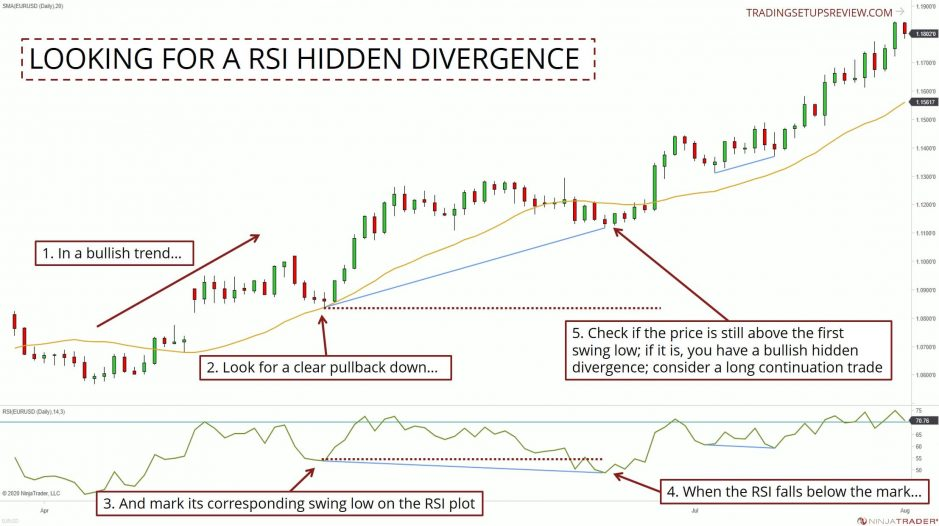 Looking For A Hidden Divergence