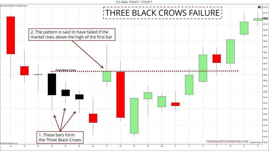 Three Black Crows Failure