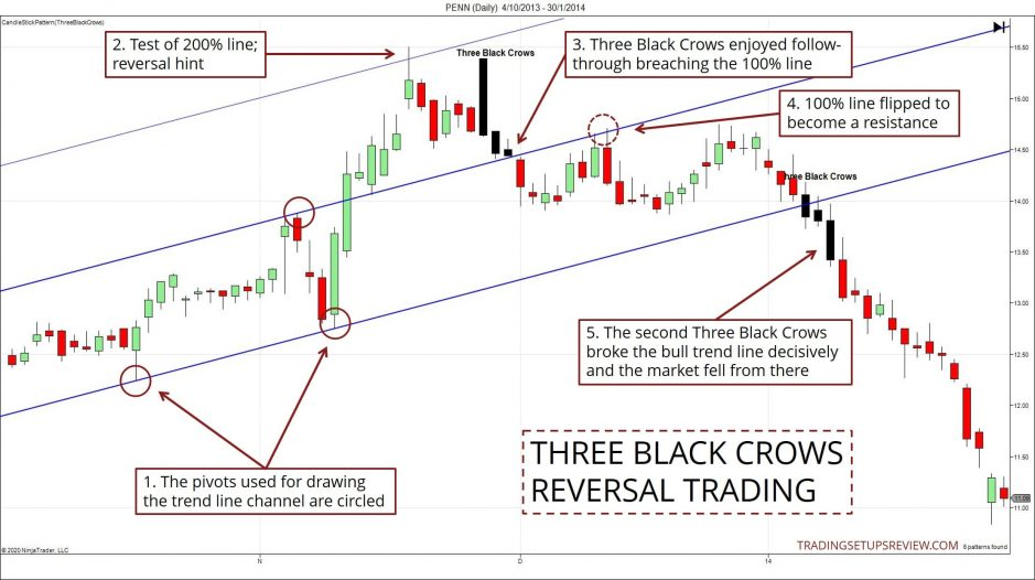 Three Black Crows Reversal Trading