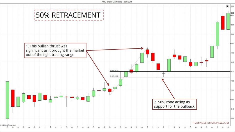 50 Percent Retracement