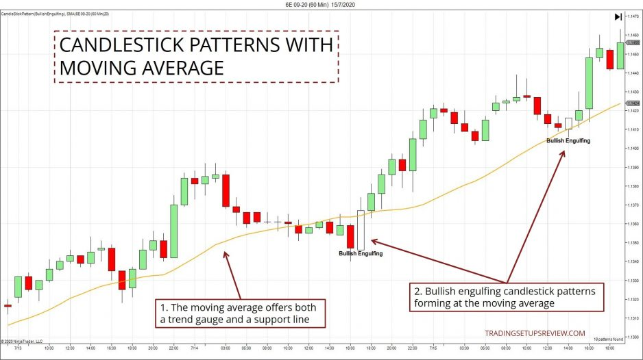 Engulfing With Moving Average