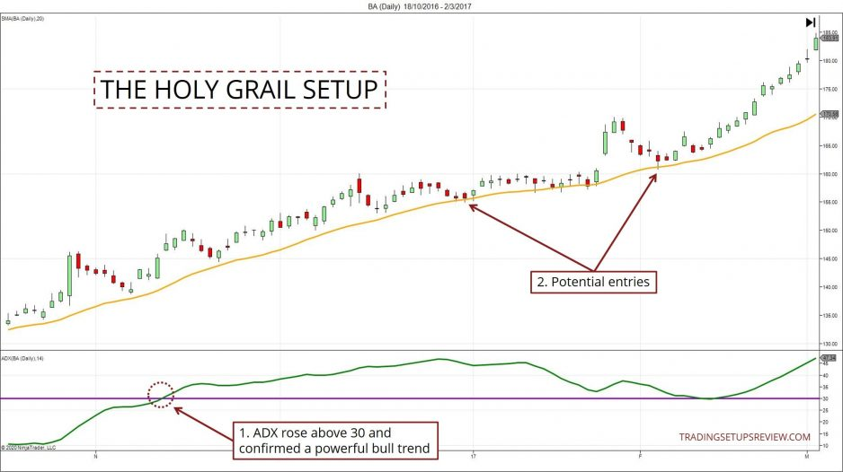 The Holy Grail Pullback Example