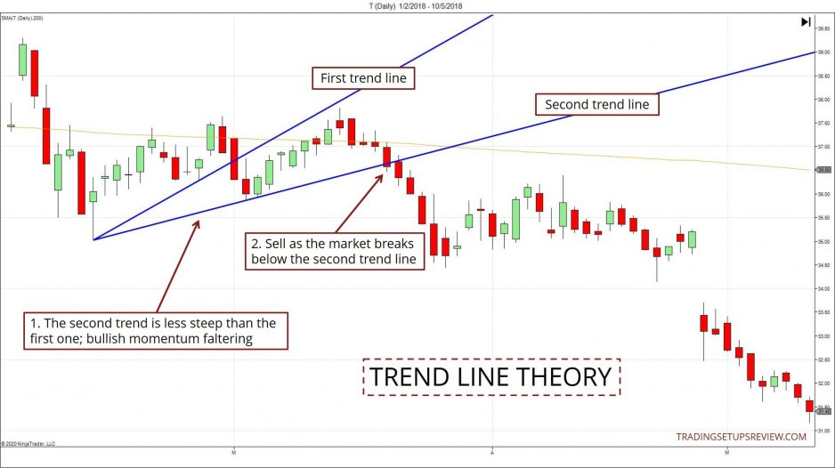 Trend Line Theory Example