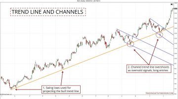 Trend Lines and Channels