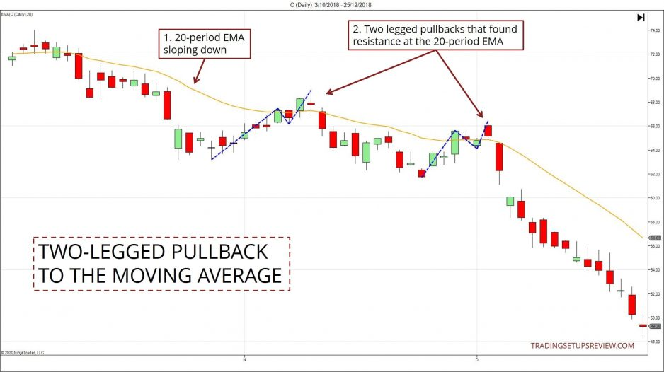 Two-Legged Pullback Example