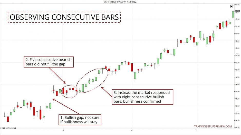 Price Action Consecutive Bars