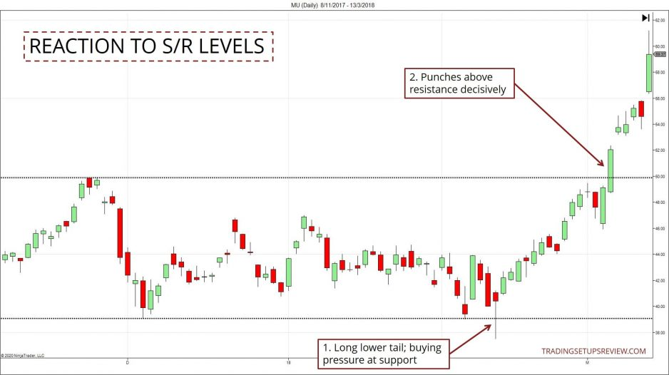 Reaction to Support and Resistance