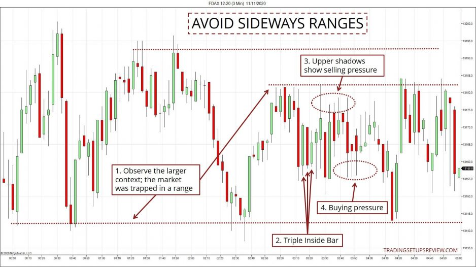 Avoid Sideways Ranges