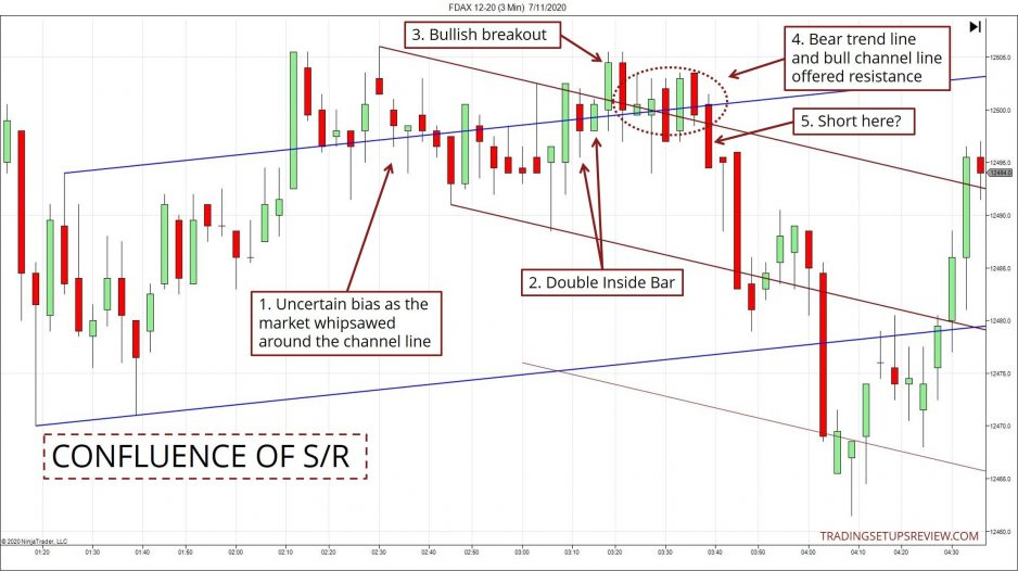 Confluence of Support and Resistance Example