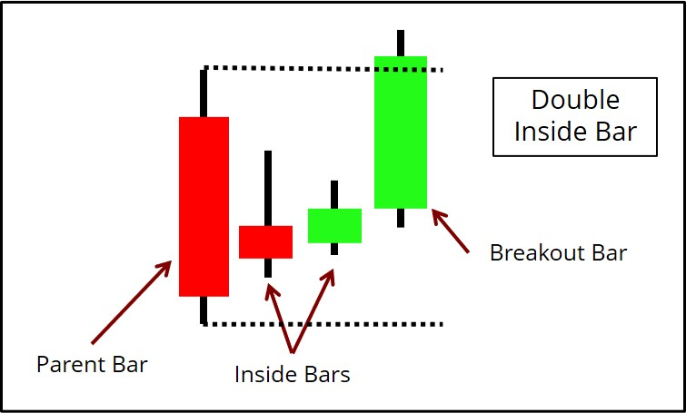 Double Inside Bar Diagram