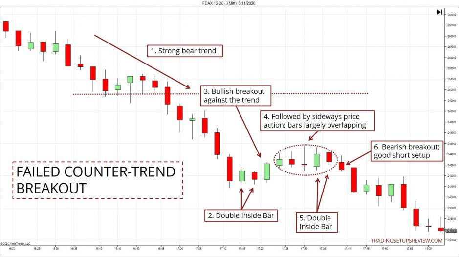 Failed Countertrend Breakout Example