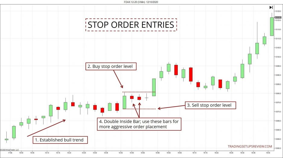 Stop Order Entries For Breakouts