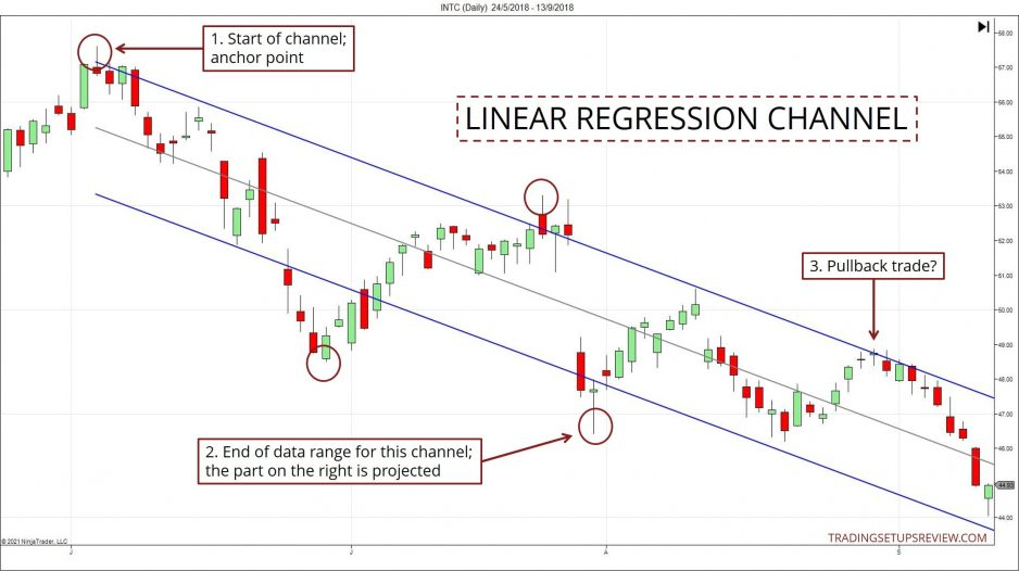 Linear Regression Channel Example