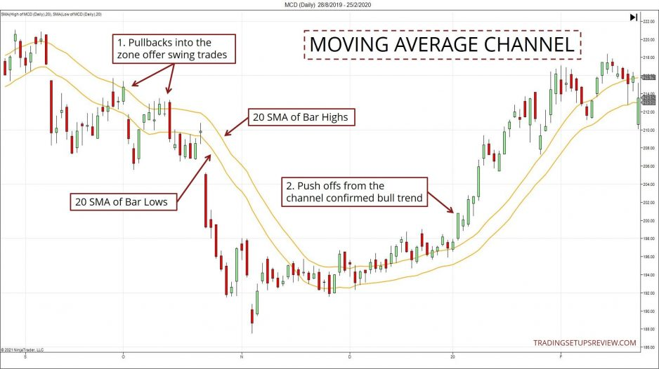 Moving Average Channel Example