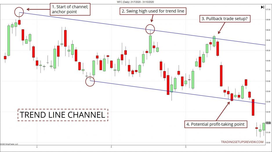Trend Line Channel Example