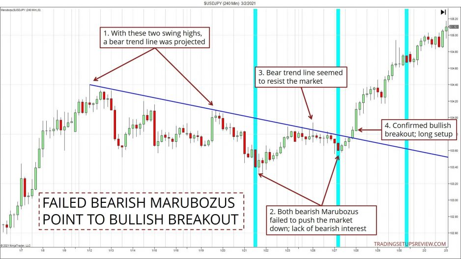 Failed bearish Marubozus point to bullish breakout