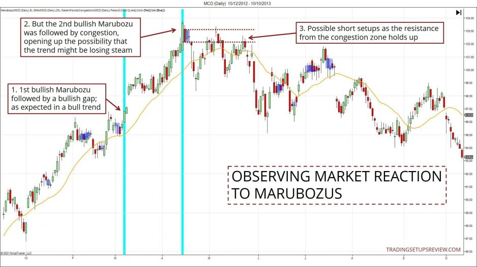 Observing the market's rection to Marubozus