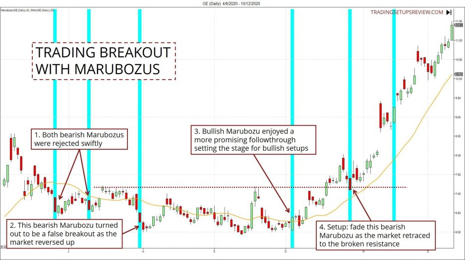 Trading breakouts by watching Marubozus