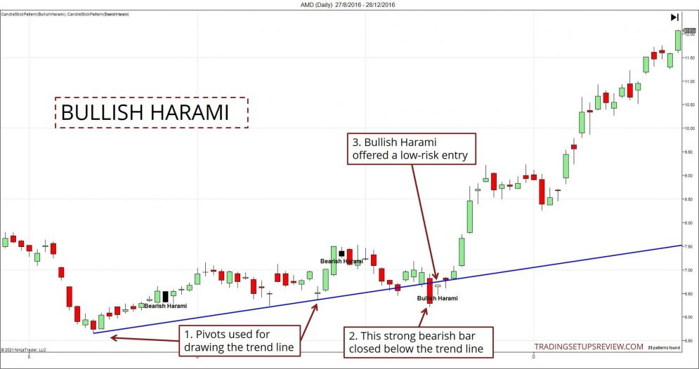 Harami Candlestick With Support
