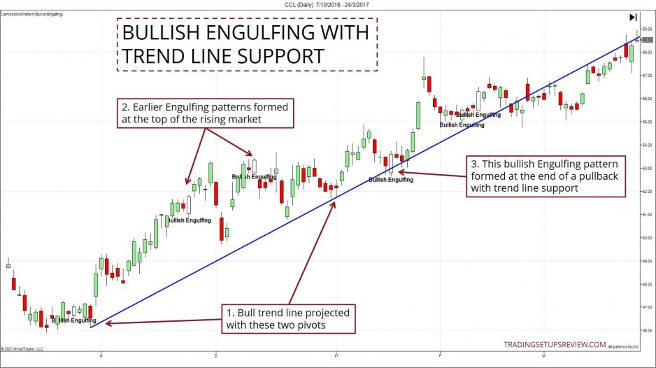 Bullish Engulfing with Trend Line Support