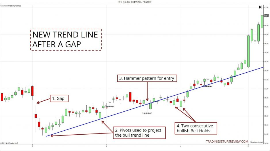 Trend Line After A Gap