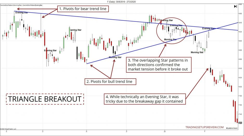 Triangle Breakout