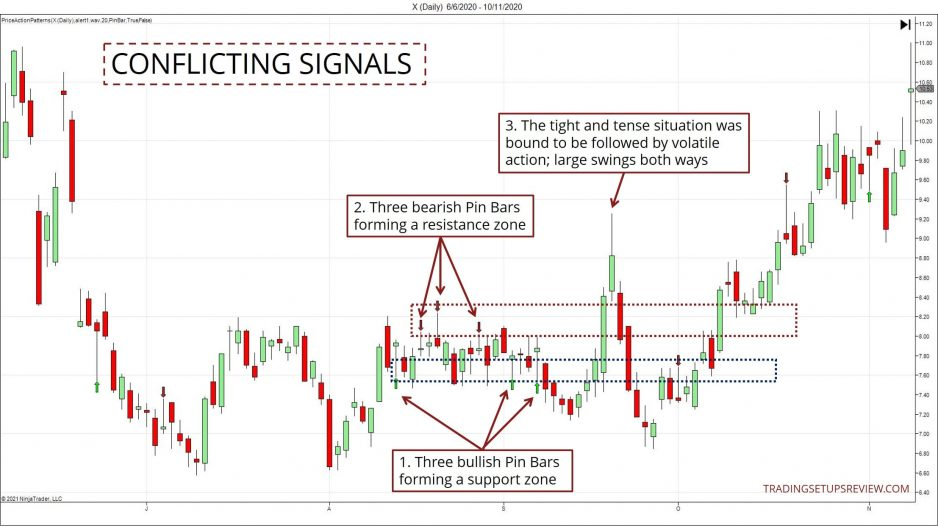 Conflicting Signals Example Chart