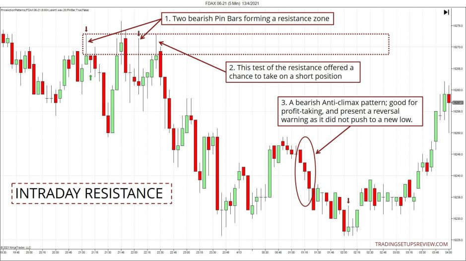 Intraday Resistance Chart