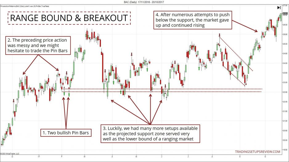 Range-bound and Breakout