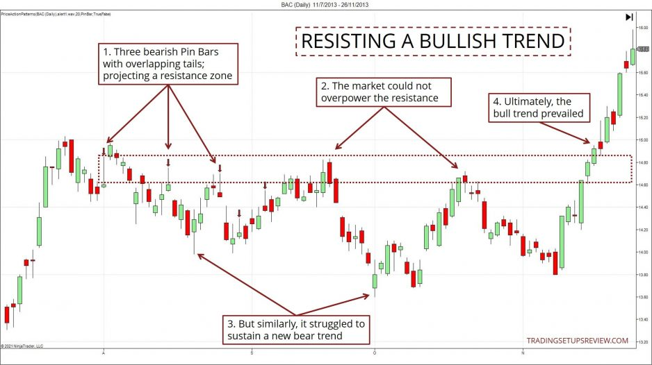 Resisting a Bull Trend Chart