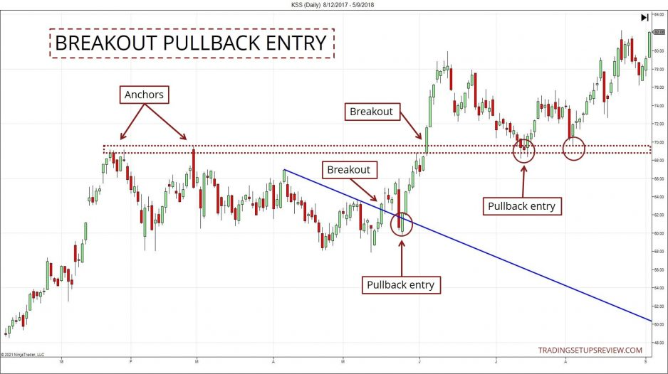 Chart showing breakout pullback entries